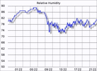 External humidity graph