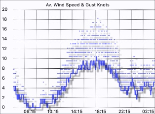 Wind speed graph